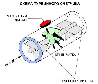 Схема турбинного счетчика.