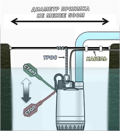 Схема установки дренажных